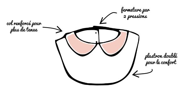 le concept du col plastron